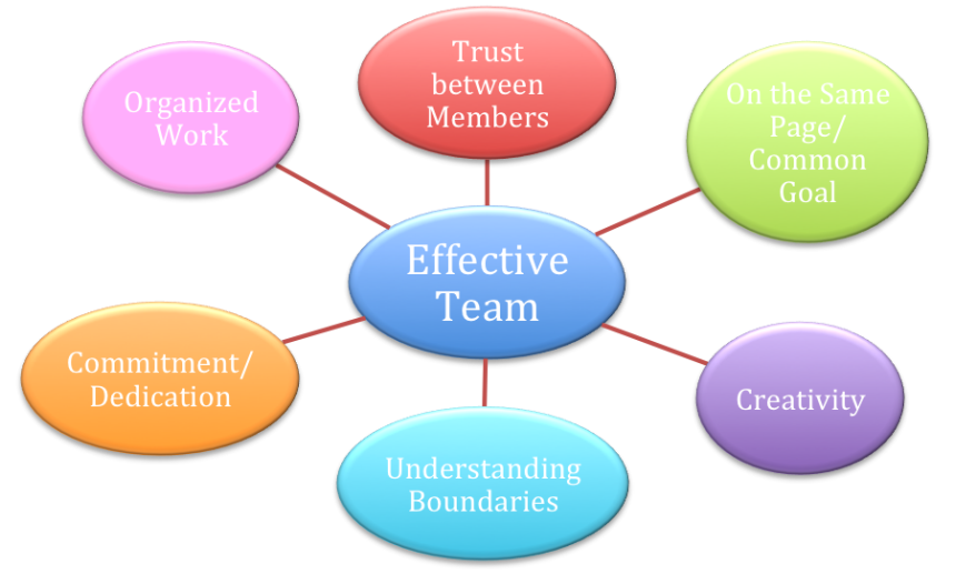 effectiveness of team building to achieve performance The team leader is a front runner in providing a supportive, positive, building climate within which team members can experience maximum personal achievement, growth and contribution to the team.